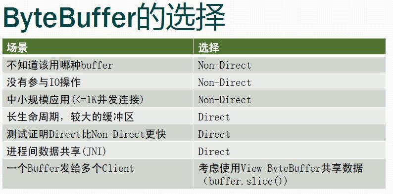 bytebuffer