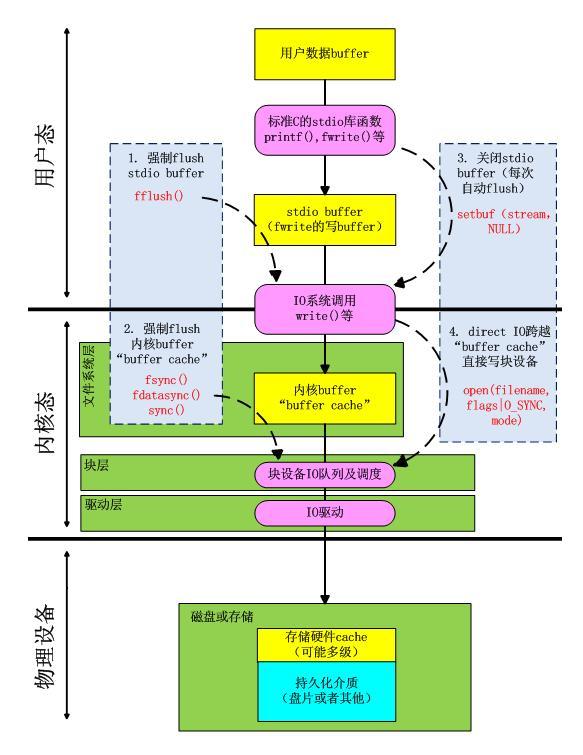 IO之流程与buffer概览