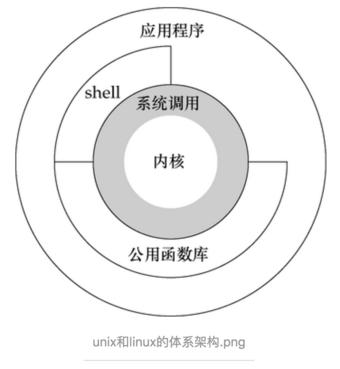 linux的内核态和用户态