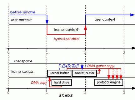 sendfilev2 copy steps